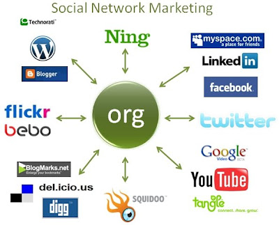 Social Network Marketing Model