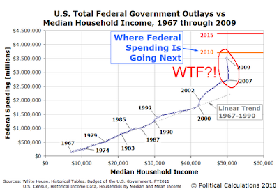 Federal Outlays