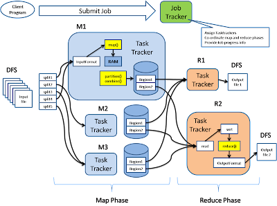 How Hadoop MapReduce works DZone Big Data