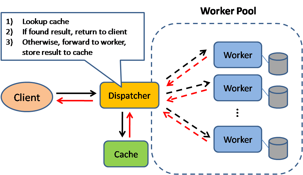 Figure. 3 Adding cache can obviously speed up a lot in large-scale systems.