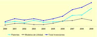Patentes españolas 2000 - 2009