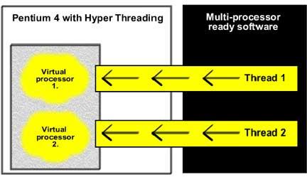 Saypoint net processor evolution for Pentium 4 architecture