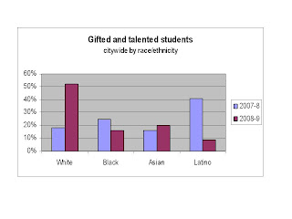 NYC Public School Parents: Racial gap in gifted and talented grows larger