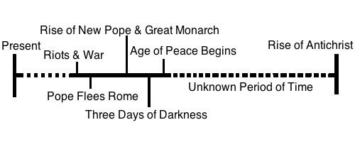 [Image: prophecy-timeline.jpg]
