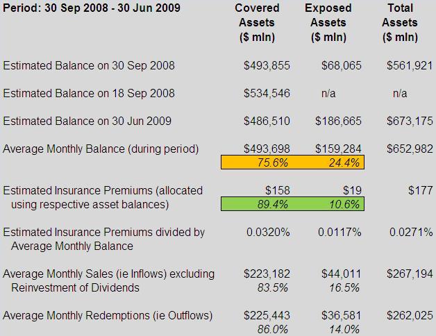 Treasury Temporary Guarantee Program for Money Market Funds - Scenario 1 (table)