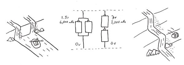 Analogía de la corriente eléctrica y el agua de un río