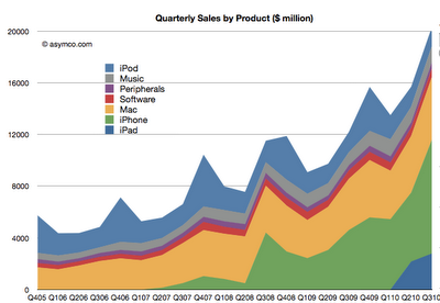 Graph showing Apple sales 2005-2010