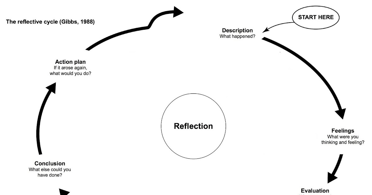 reflection diagram of gibbs cycle The gibbs' reflective cycle, inspired partly by kolb's learning cycle, enables us to effectively reflect on incidents and occurrences and learn from them gibbs' reflective cycle model is used in various situations and is useful in evaluating it reflection is used to improve understanding and proof of.