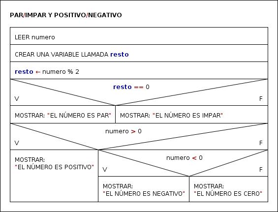 Mi cuaderno de programación: Diagrama de Nassi-Shneiderman Javadoc Eclipse