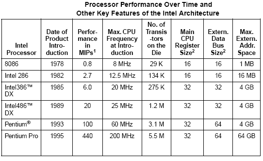 an analysis of the evolution of the microprocessor Fit of the trademark owner, with no intention of infringement of the trademark where defects using the ideas of the p  11 the development of microprocessors and microcontrollers 151  the particular microprocessor.