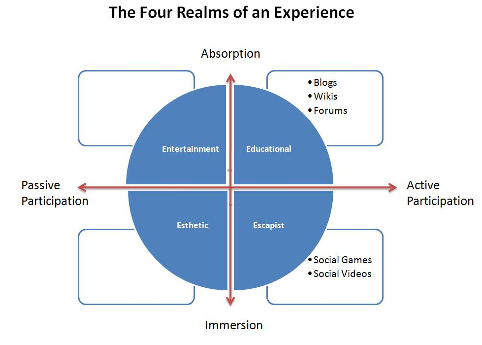 welcome to the experience economy Welcome to the experience economy as explained in many articles about storytelling, marketing is about building relationships with people, and so the deeper is the relationship the more loyal is likely to be the customer.