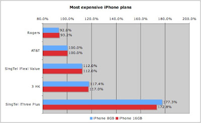 SingTel iPhone most expensive plans comparison