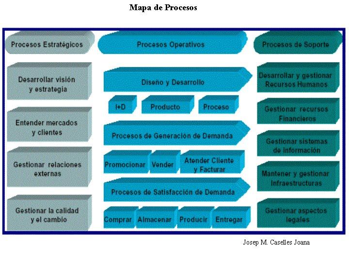 Estudios de gerencia 05 01 2010 06 01 2010 for Mapeo de procesos ejemplo
