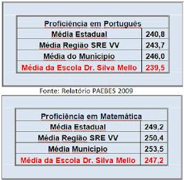 Gráfico 2009