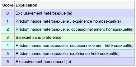 PsychoMdia - La grille dorientation sexuelle de Klein
