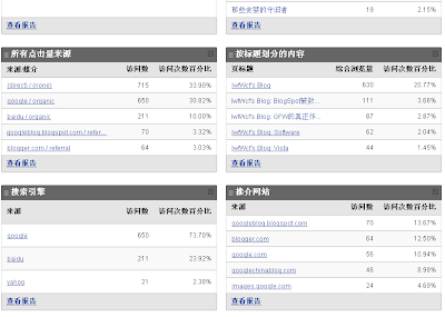 Google Analytics Dashboard(Google 分析 控制台)