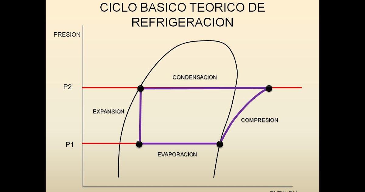 Circuito Basico De Refrigeracion : Sistema basico teorico de refrigeracion los mejores