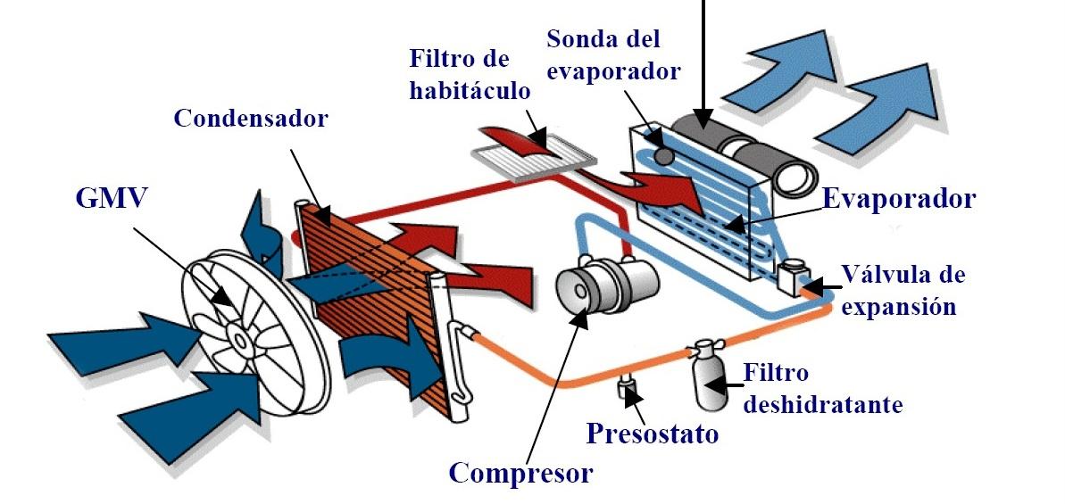 funcionamiento de carro: