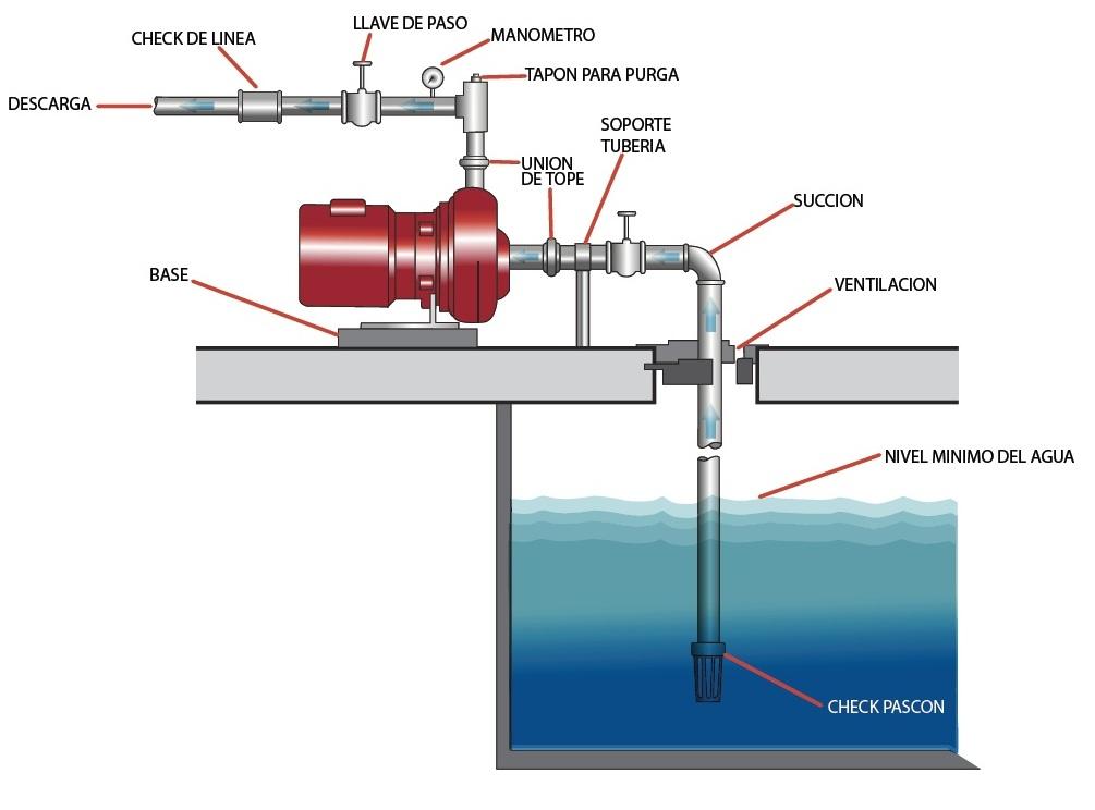 C mo instalar una bomba para agua ya se perif rica o - Bomba de agua domestica ...