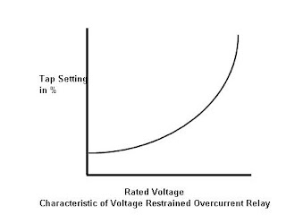 Voltage Dependent Overcurrent Protection - Current relay characteristics