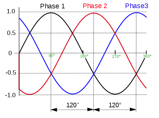 Advantages of Three Phase Power over single Phase power