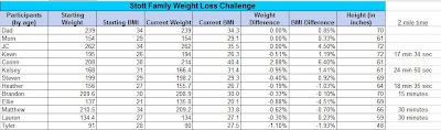 weight loss challenge week 2