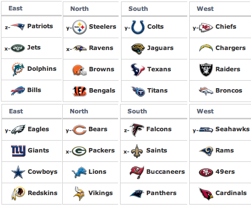 nfl standings playoffs nfl divisions