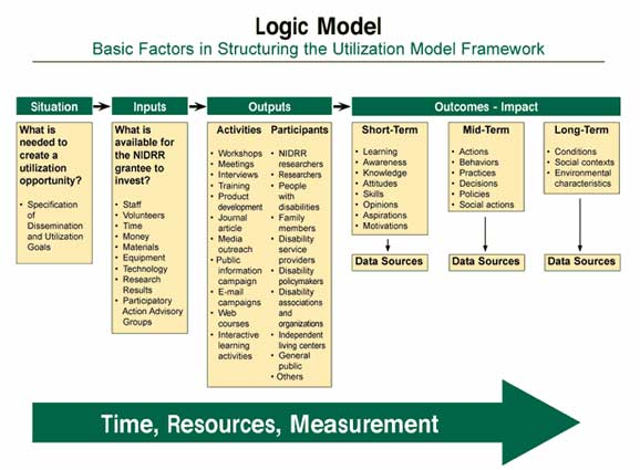 Grant Go-Getters: Logic Models