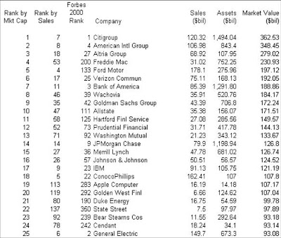 Top 25 USA companies based on Market Cap 2007