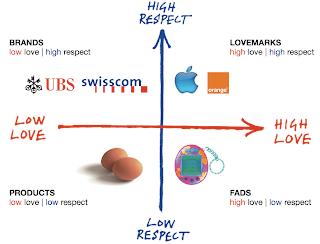 LoveMarks Graph