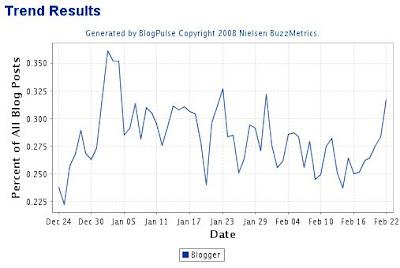 blog trend chart