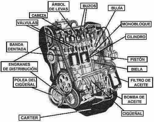 Worksheet. ANGIE MEZA dibujo de motores de combustion
