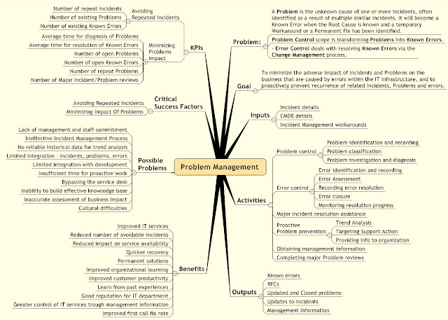 Problem Management MindMap Picture