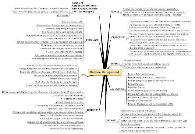 Release Management MindMap Picture