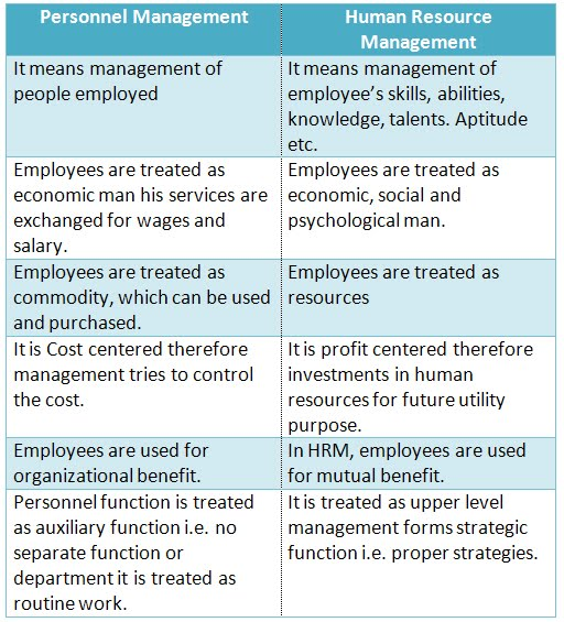 difference between personnel management They are the human resource management (hrm) and personnel management despite the fact that both these approaches seem different, they do have some similarities also 1.