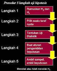 Prosedur 5 Langkah Uji Hipotesis
