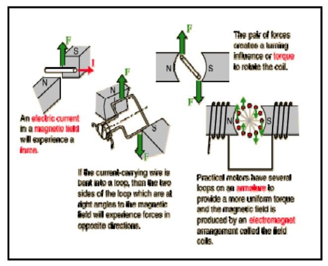 Gb Prinsip Dasar Kerja Motor Listrik