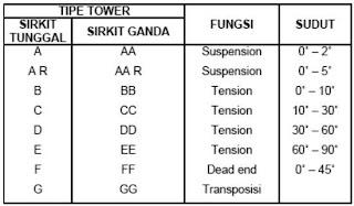 Tabel 2. Tipe Tower 500 kV