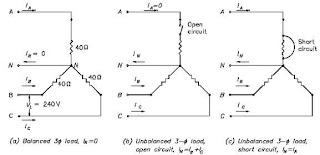 Sistem 3 fasa dunia listrik gambar 5 ketidakseimbangan beban pada sistem 3 fase ccuart Gallery