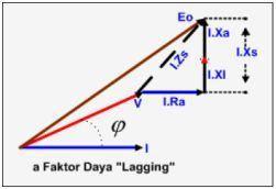 042009 dunia listrik vektor diagram untuk beban yang bersifat induktif resistif murni dan kapasitif diperlihatkan pada gambar 5a 5b dan 5c ccuart Gallery