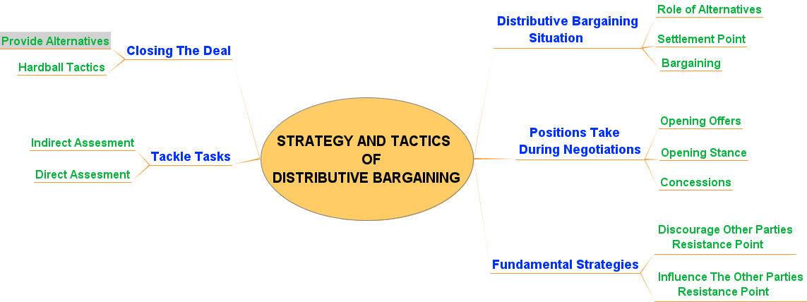 distributive negotiation strategy Chapter 3: strategy and tactics of distributive bargaining in a distributive bargaining situation, the goals of one party are usually in fundamental and direct conflict with the goals of the other party.