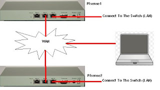 Pfsense : How To Setup VPN (IPSec and PPTP) ::.