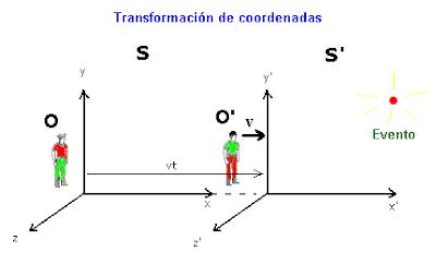 Resultado de imagen de transformaciones de Lorentz