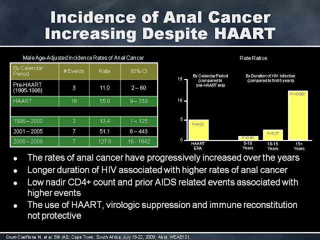 The rates of anal cancer in HIV have increased as we live longer.