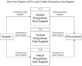 Tugas sistem informasi inventori computer based information system sistem informasi inventori perusahaan data flow diagram dfd ccuart Choice Image