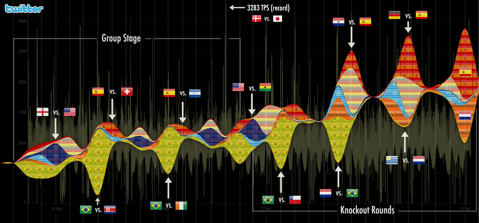 Tag links 352 a graph of tweet volume during the world cup by country fandeluxe Image collections