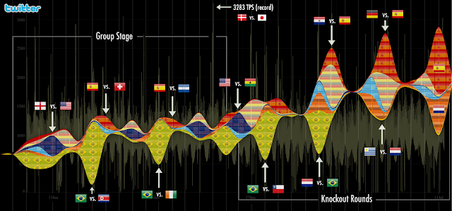 The 2010 World Cup: a Global Conversation on Twitter
