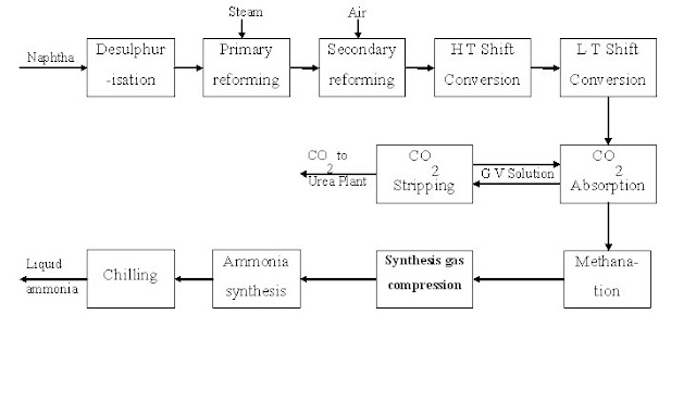 Block diagram of unitoperation involved in reforming naptha to produce ammonia
