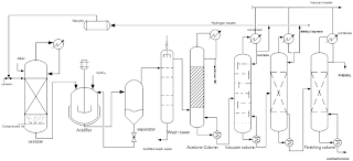 process flow sheet for phenol production from cumene by cumene peroxide process