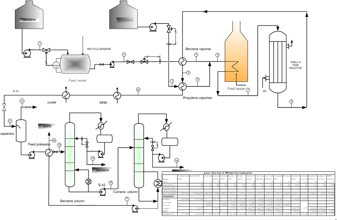 300 Tons/day Cumene production flow sheet